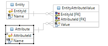 Entity Attribute Value Logical Model 1