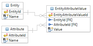 Entity Attribute Value Logical Model 2