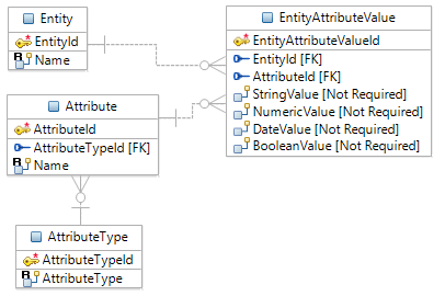 Entity Attribute Value Logical Model 3